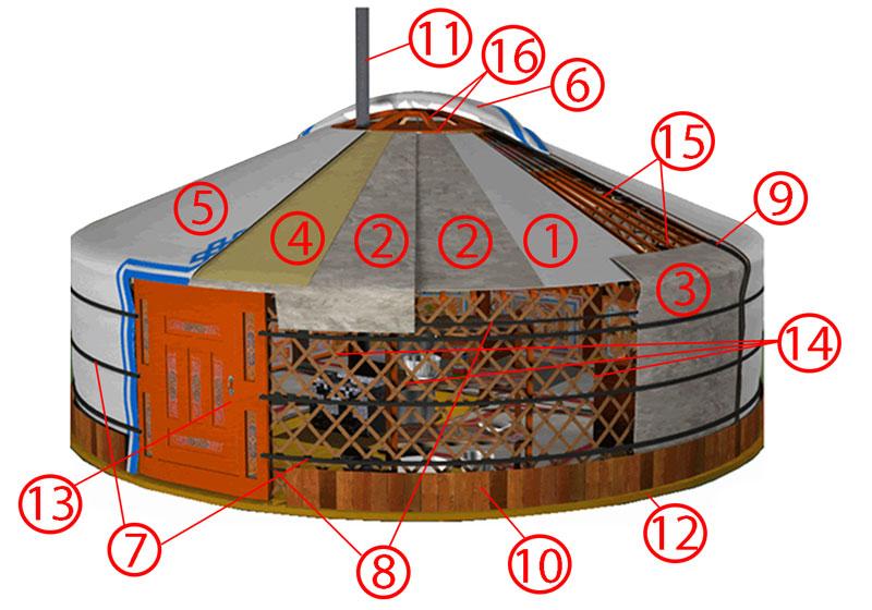 Mongolian yurt parts chart